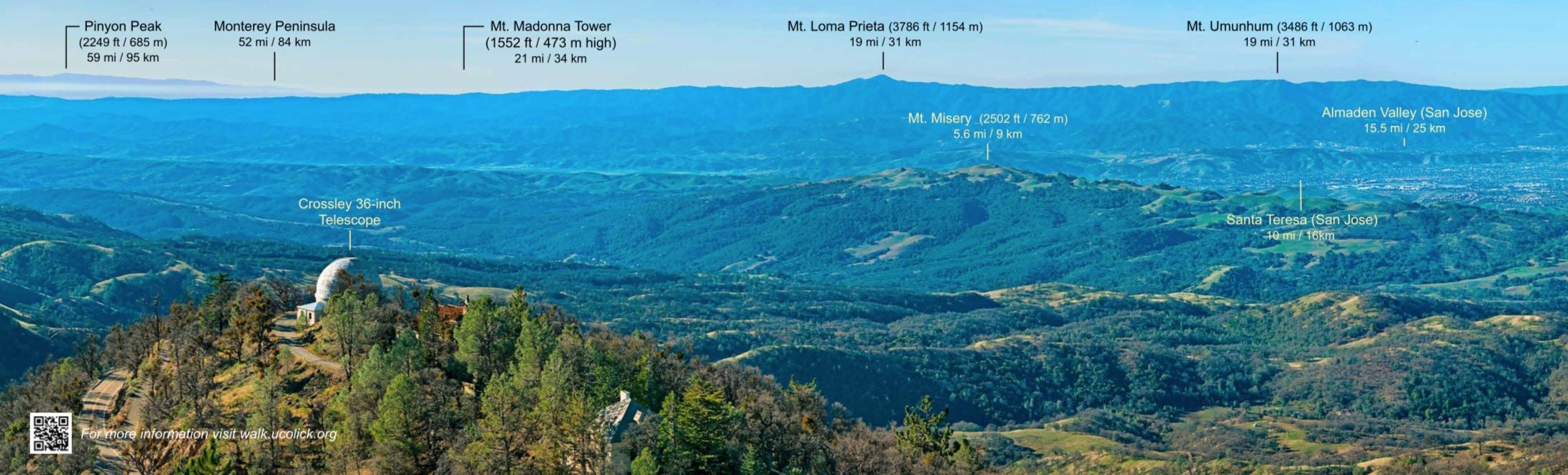 Panoramic Views: Western View