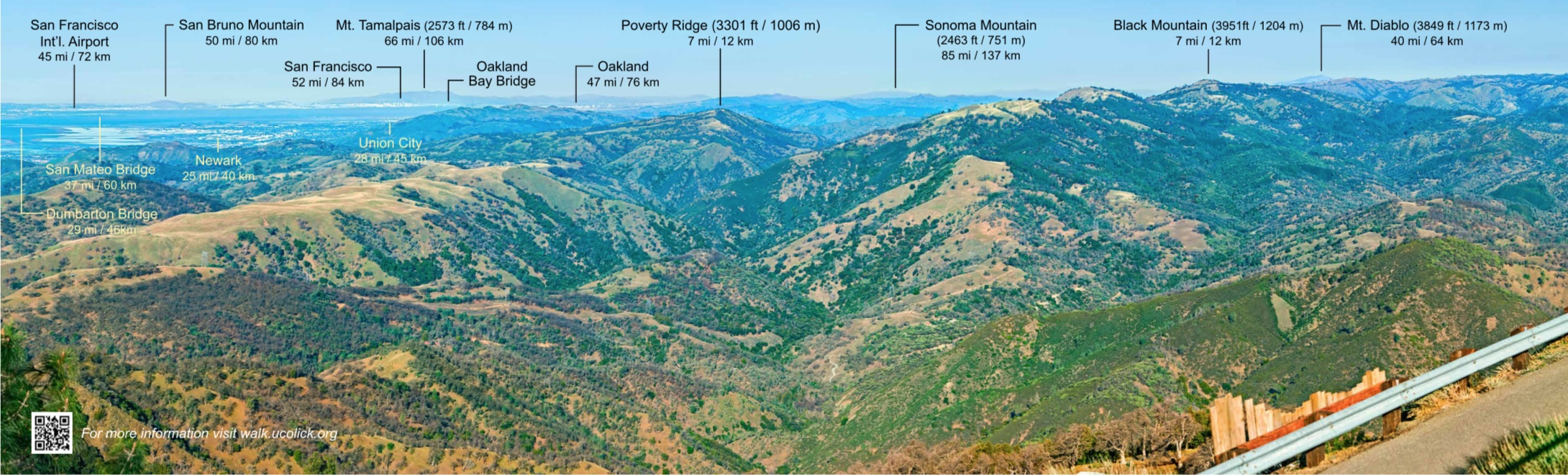 Panoramic Views: Northern View